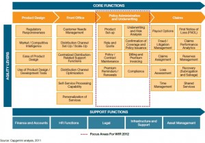 Capgemini Insurance Business Agility Maturity Model's Framework